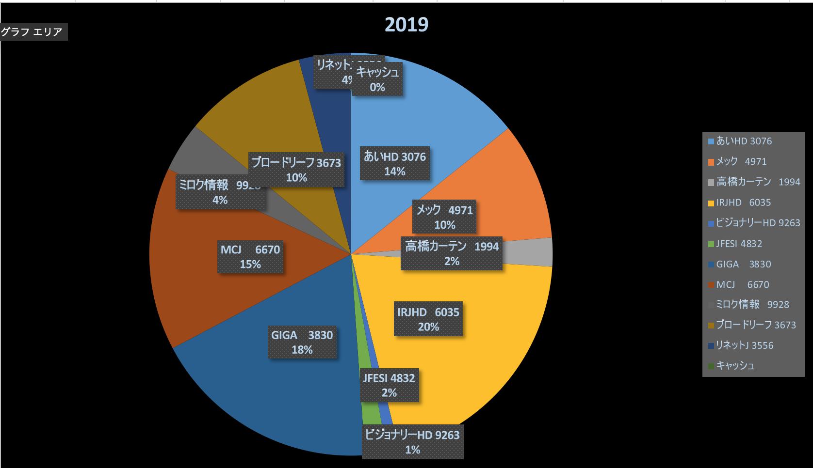 視点が短期の投資家達(株式投資成績報告2019/6/9)