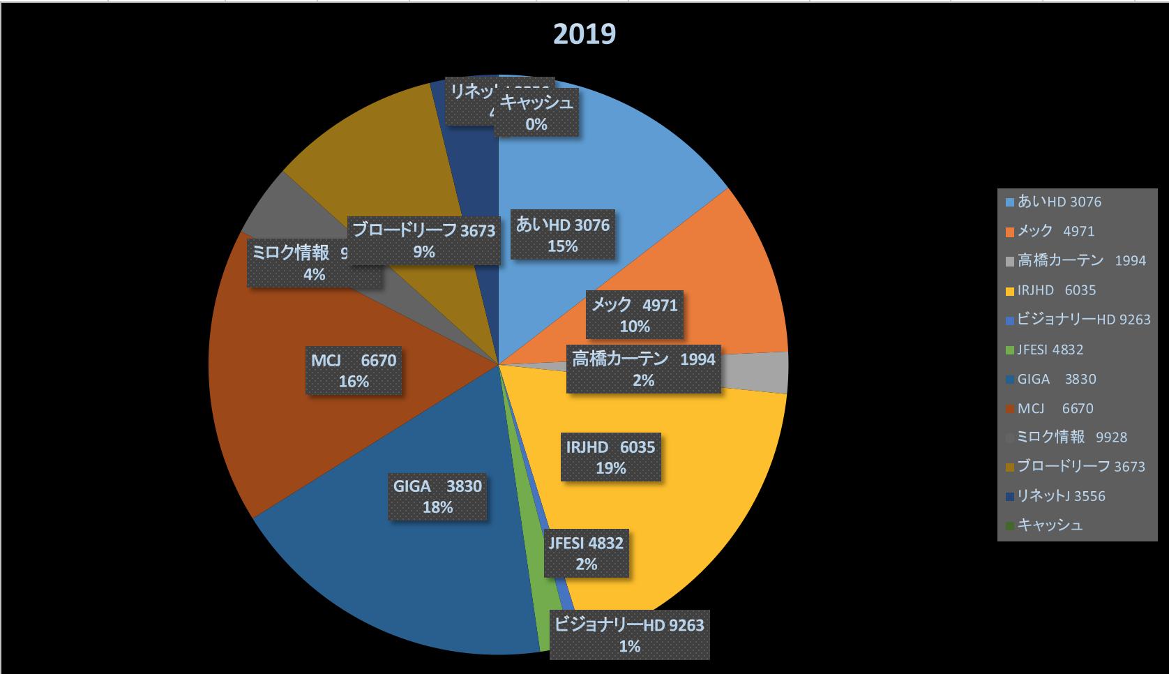 株式投資成績報告2019/6/30