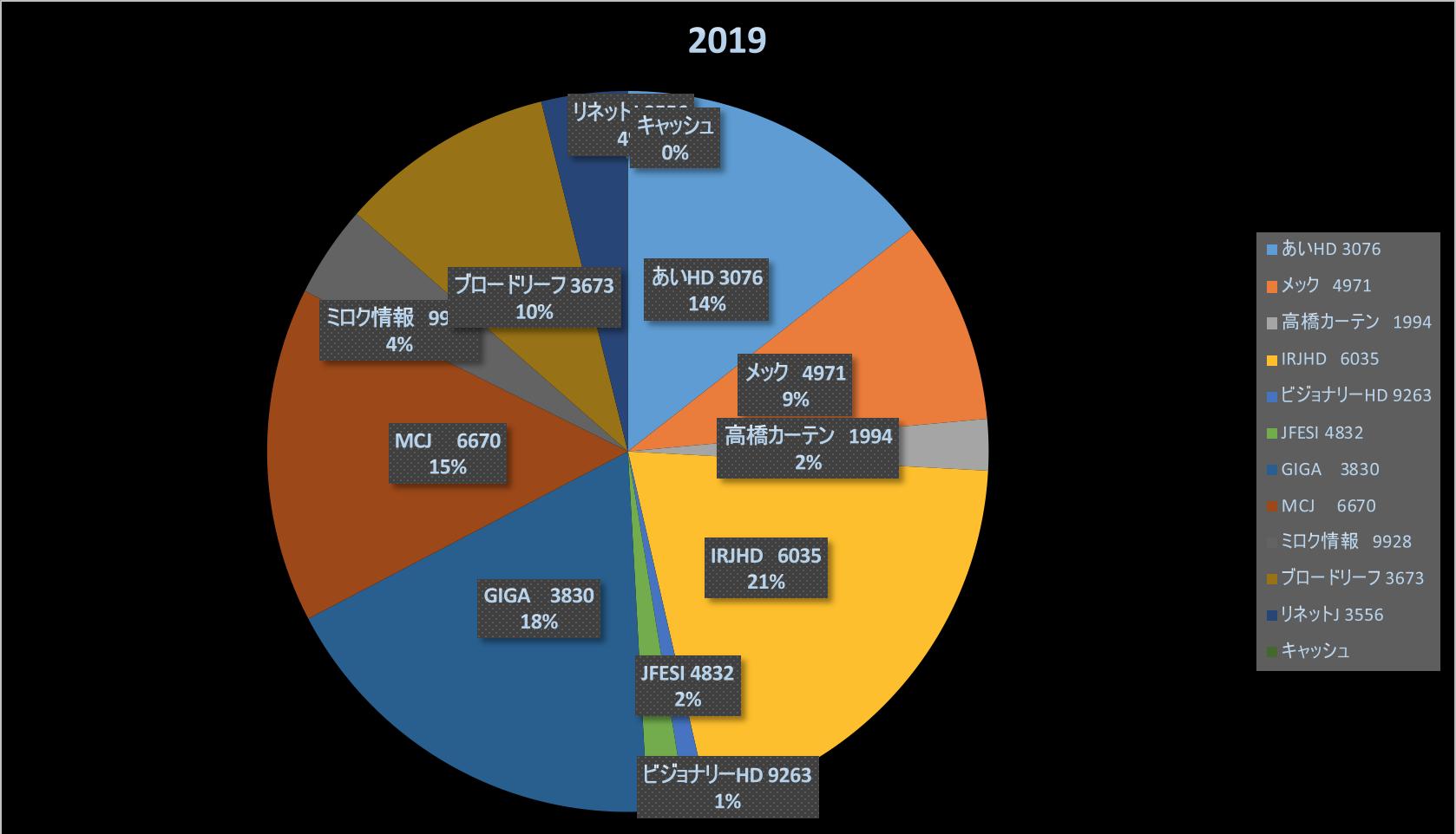 アオハルかよ(株式投資成績報告2019/6/15)