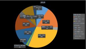 磨りガラス世界の悲しきイナゴ(株式投資成績報告2019/8/31)