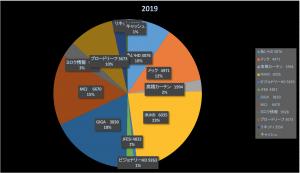 個人投資家はどこに行ったのか?(株式投資成績報告2019/8/3)