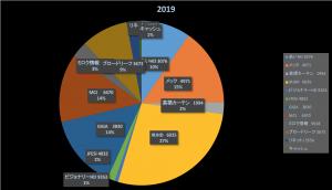 WHYから始めよ(株式投資成績報告2019/8/24)