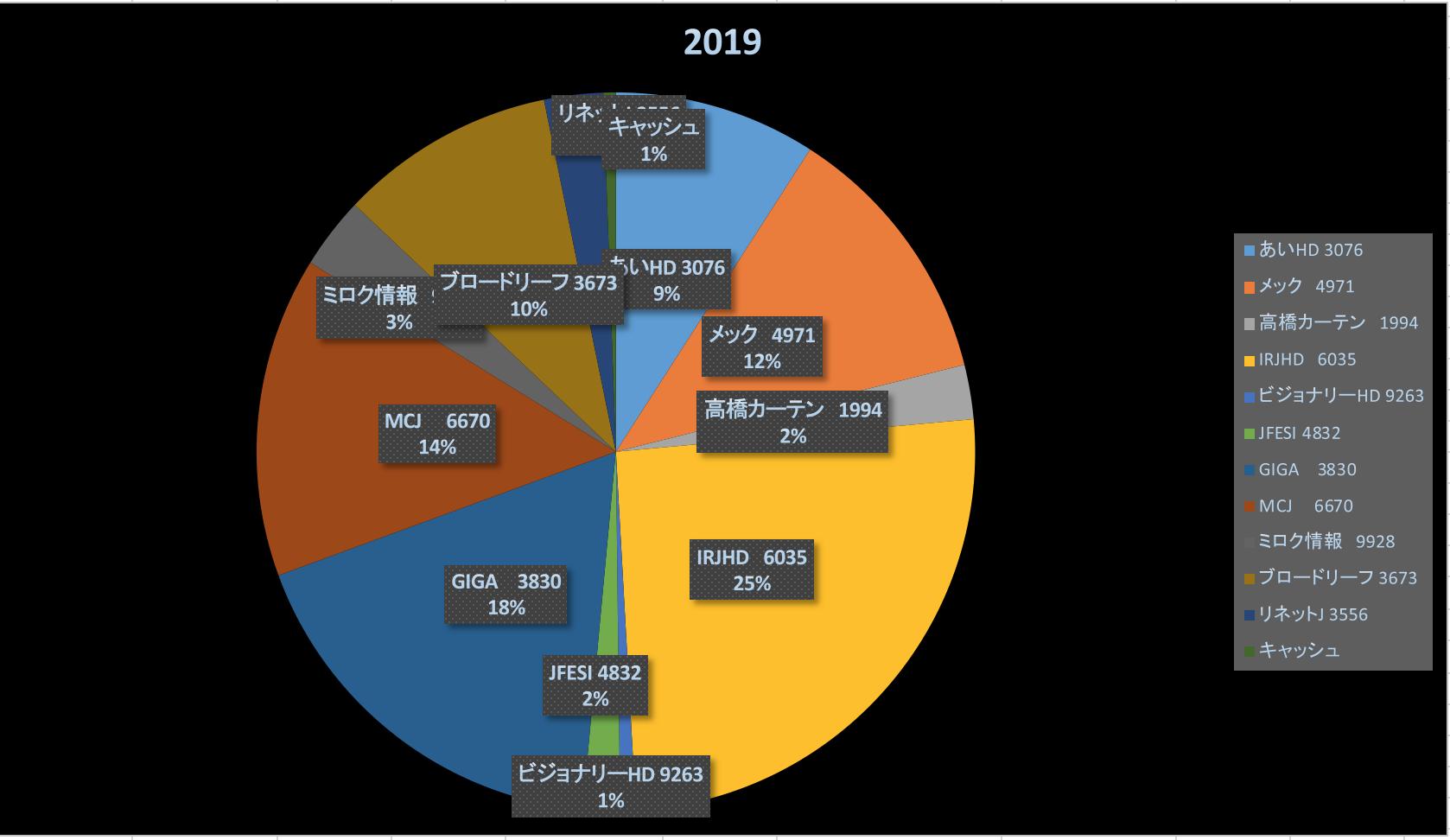 夏休みに読書しましょう(株式投資成績報告2019/8/10)