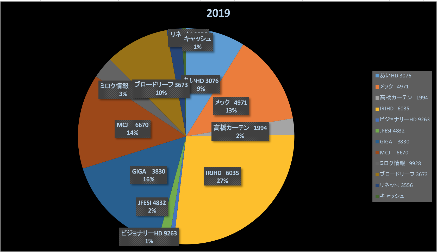 インデックスを超過するために(株式投資成績報告2019/8/19)