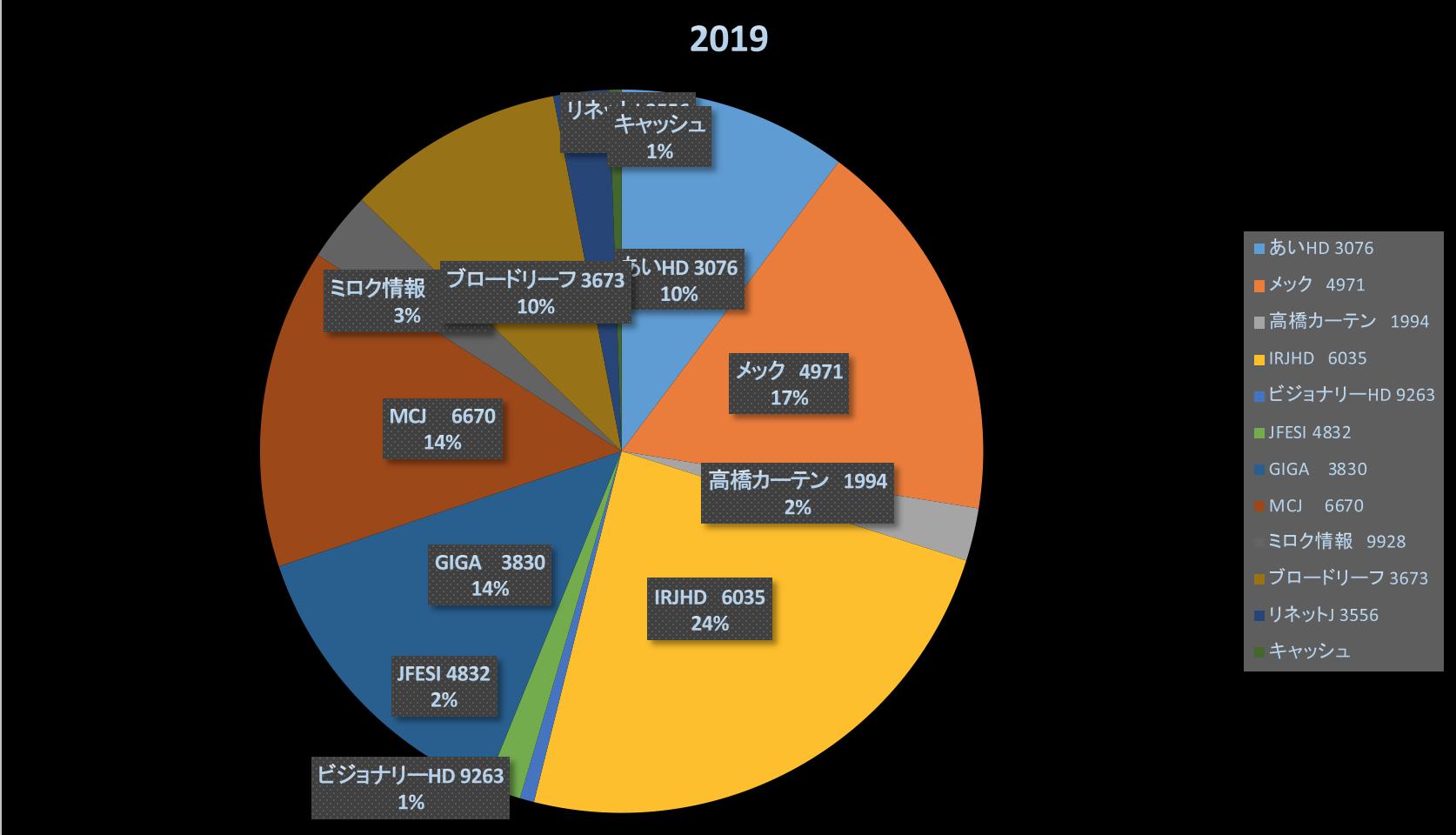 日経平均に負けた週・・(投資成績報告2019/9/14)