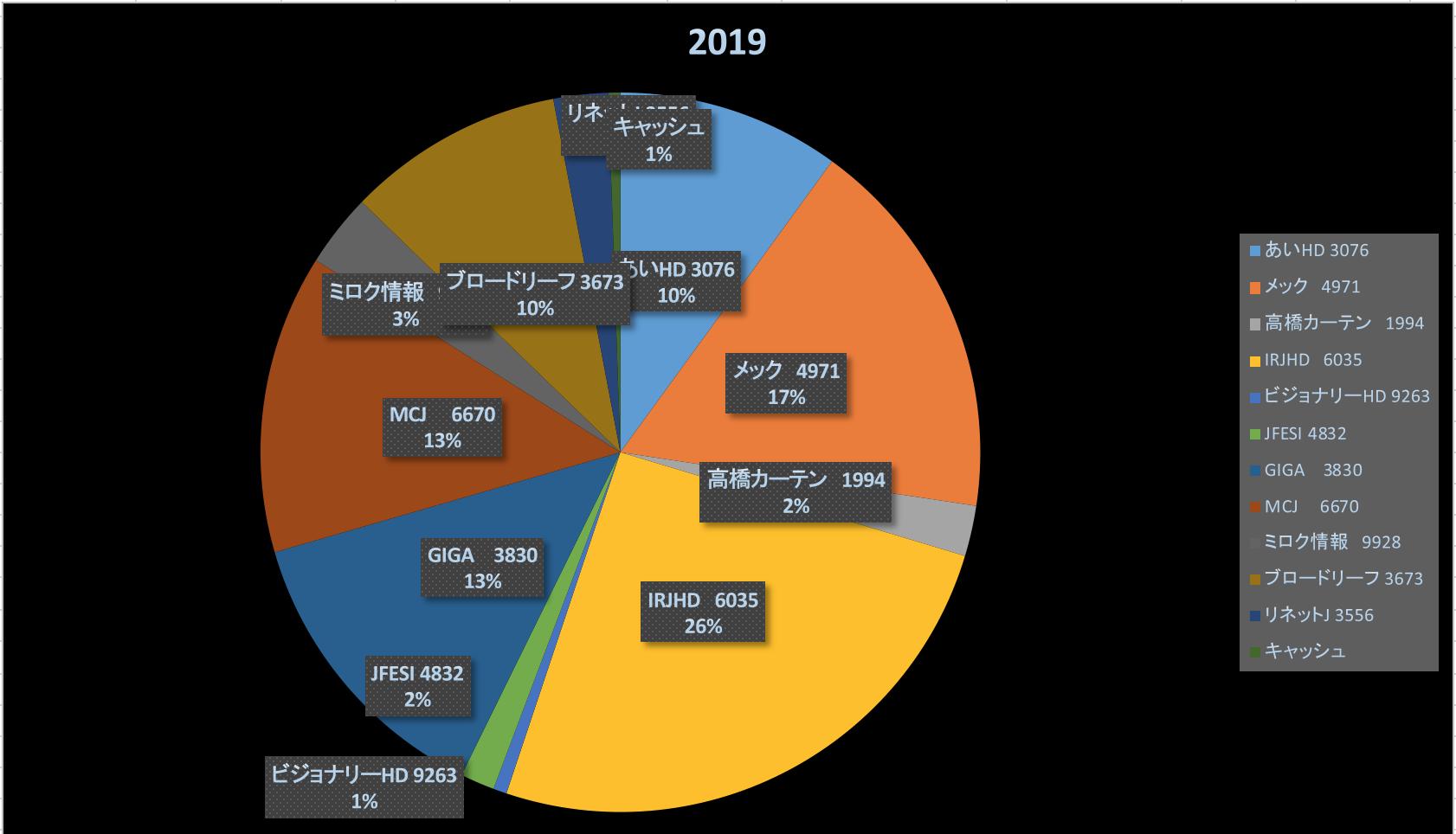 バブルに置いていかれるなう(株式投資成績報告2019/9/21)