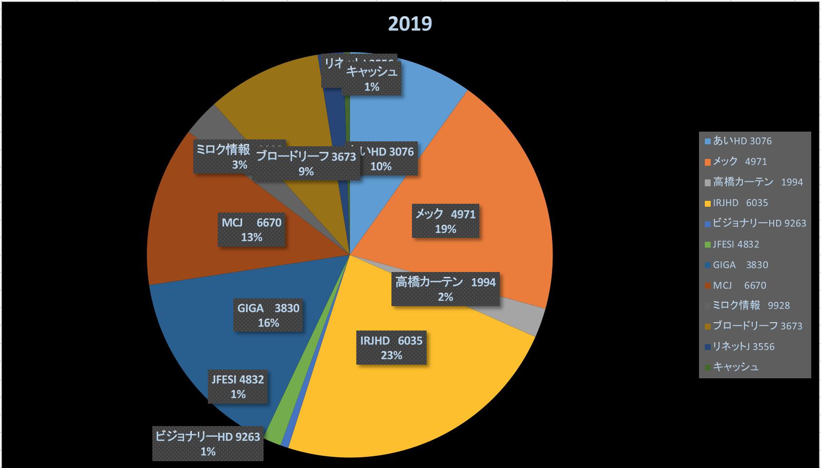異世界への入り口(投資成績報告2019/10/26)