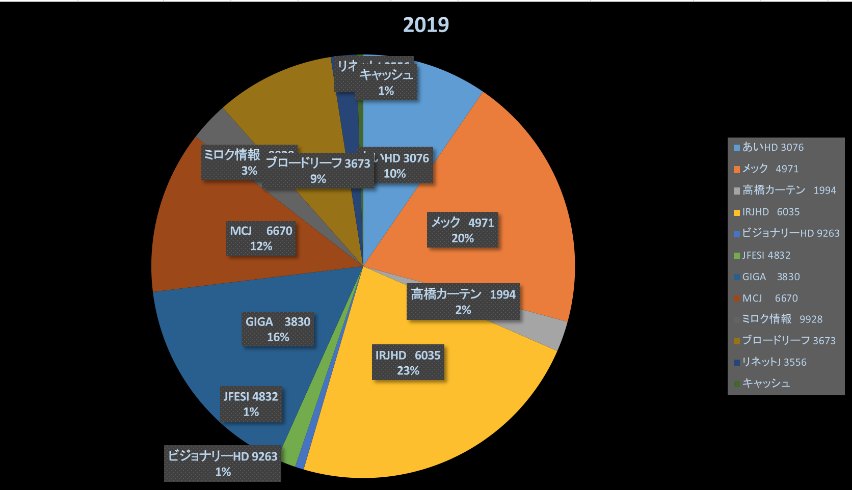 株式投資成績報告2019/10/18