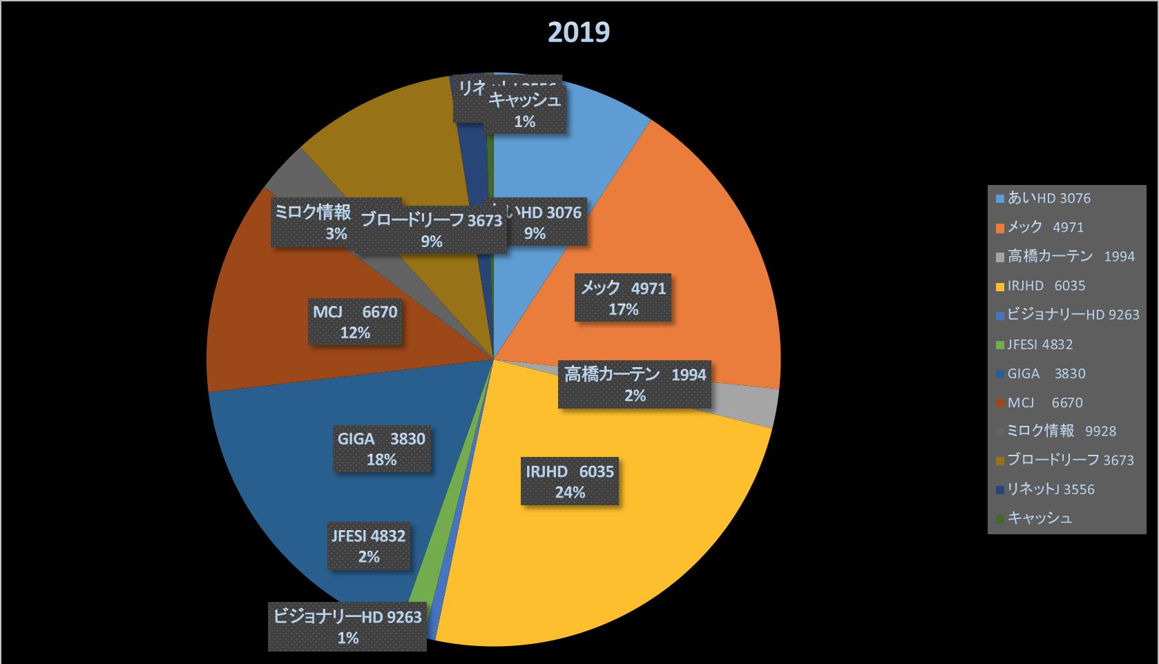 全託ツイ本まとめ買い(株式投資成績報告2019/10/6)