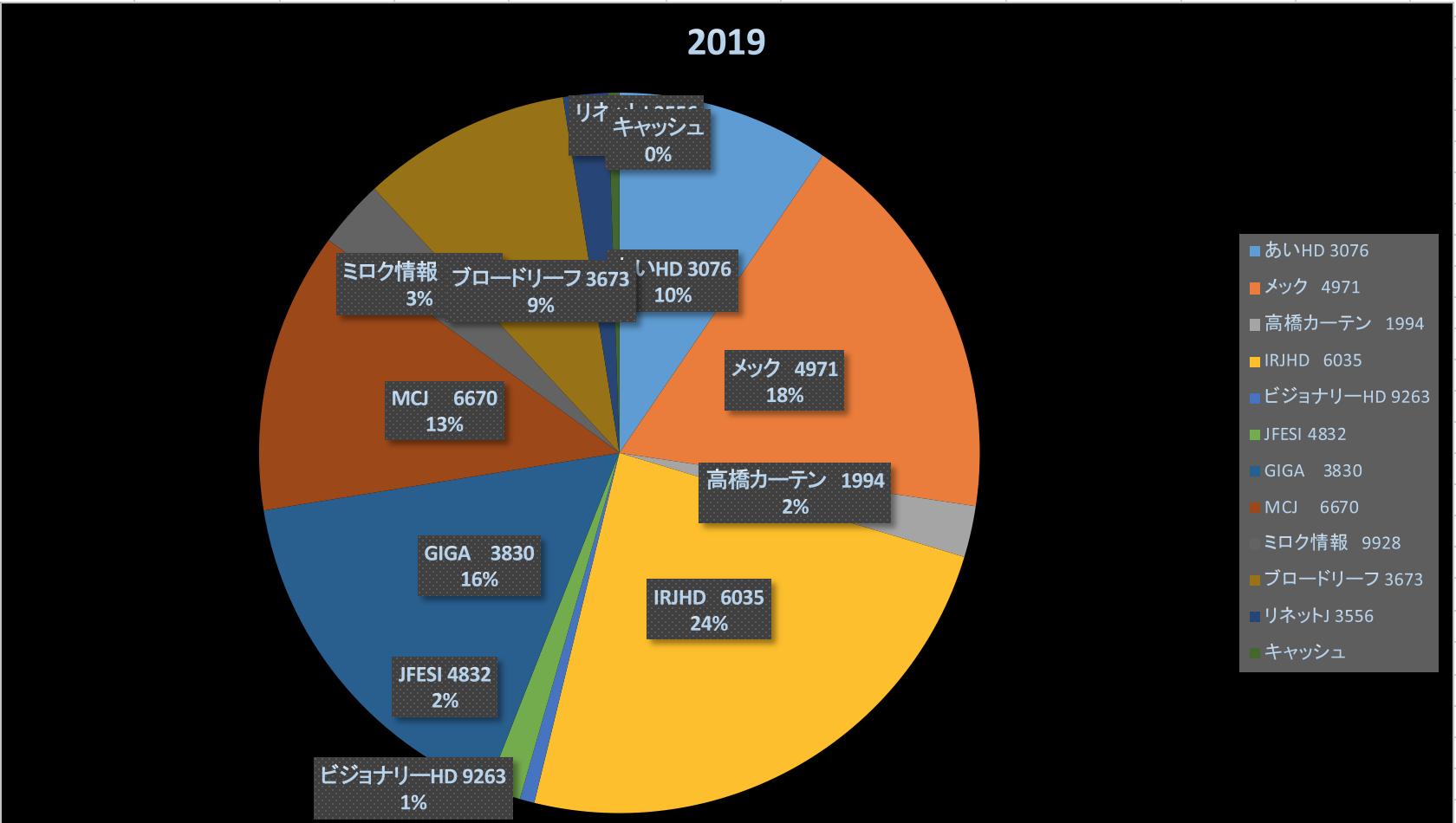 基本ストーリーの把握とデッドラインを引くこと(株式投資成績報告2019/10/13)