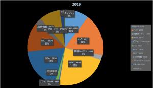 異世界への入り口(後編)(株式投資成績報告2019/11/15)