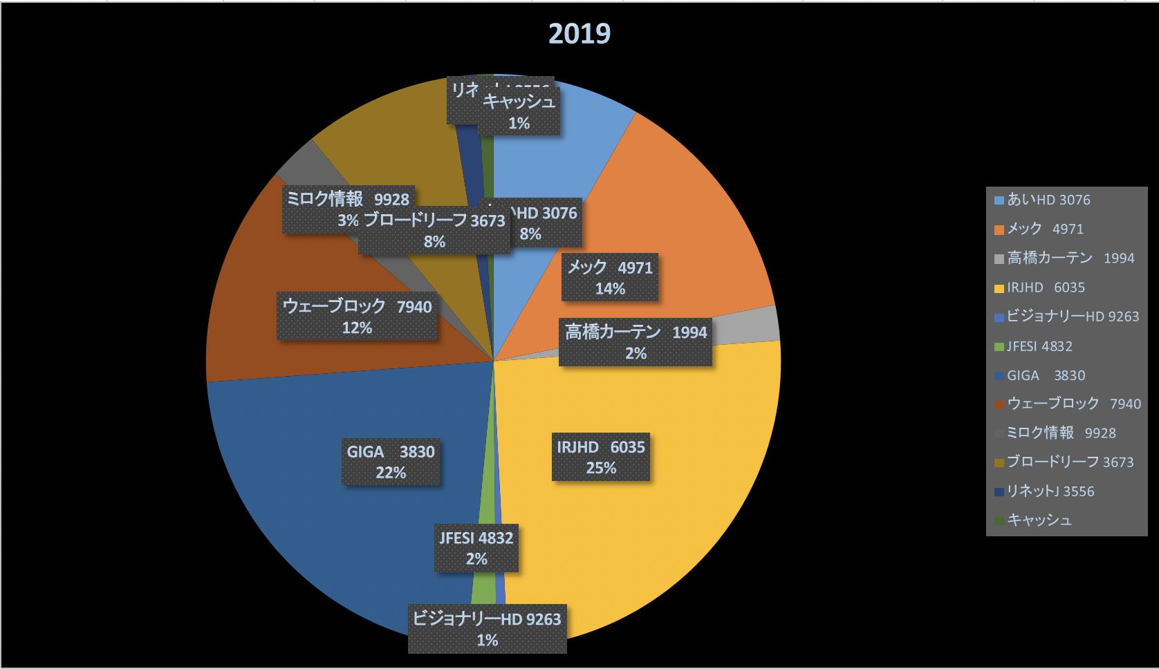 今年も後わずかですね(投資成績報告2019/12/27)