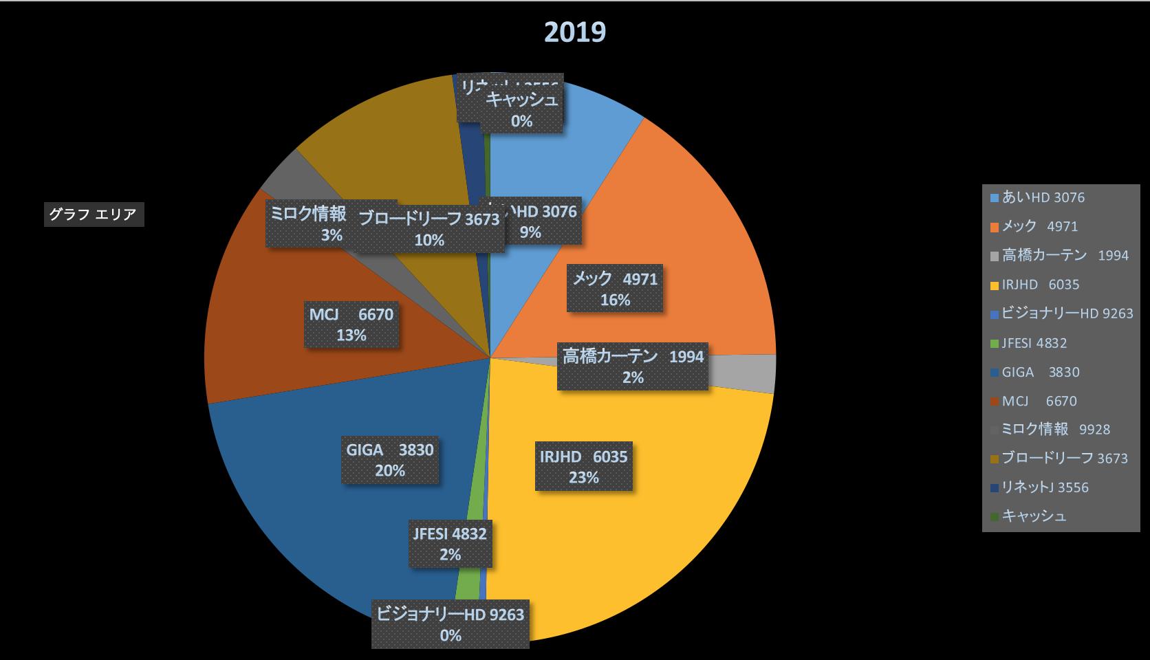 すみっコぐらしに癒される(投資成績報告2019/11/30)