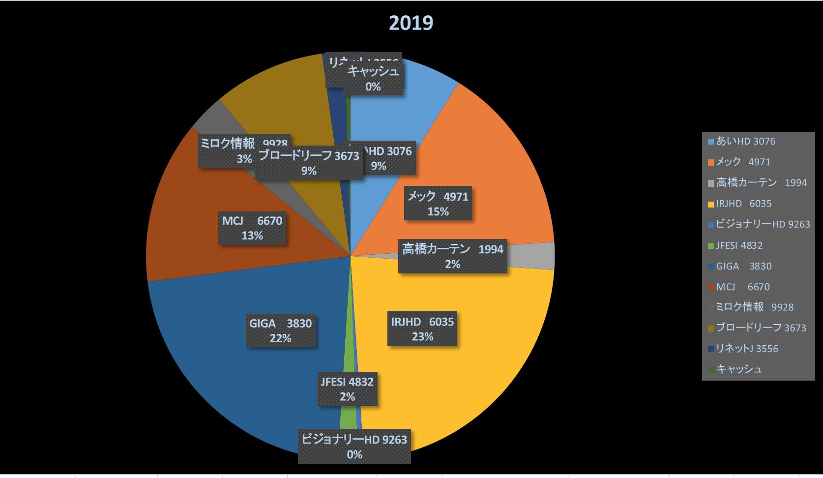 投資で勝つための要素(投資成績報告2019/12/13)