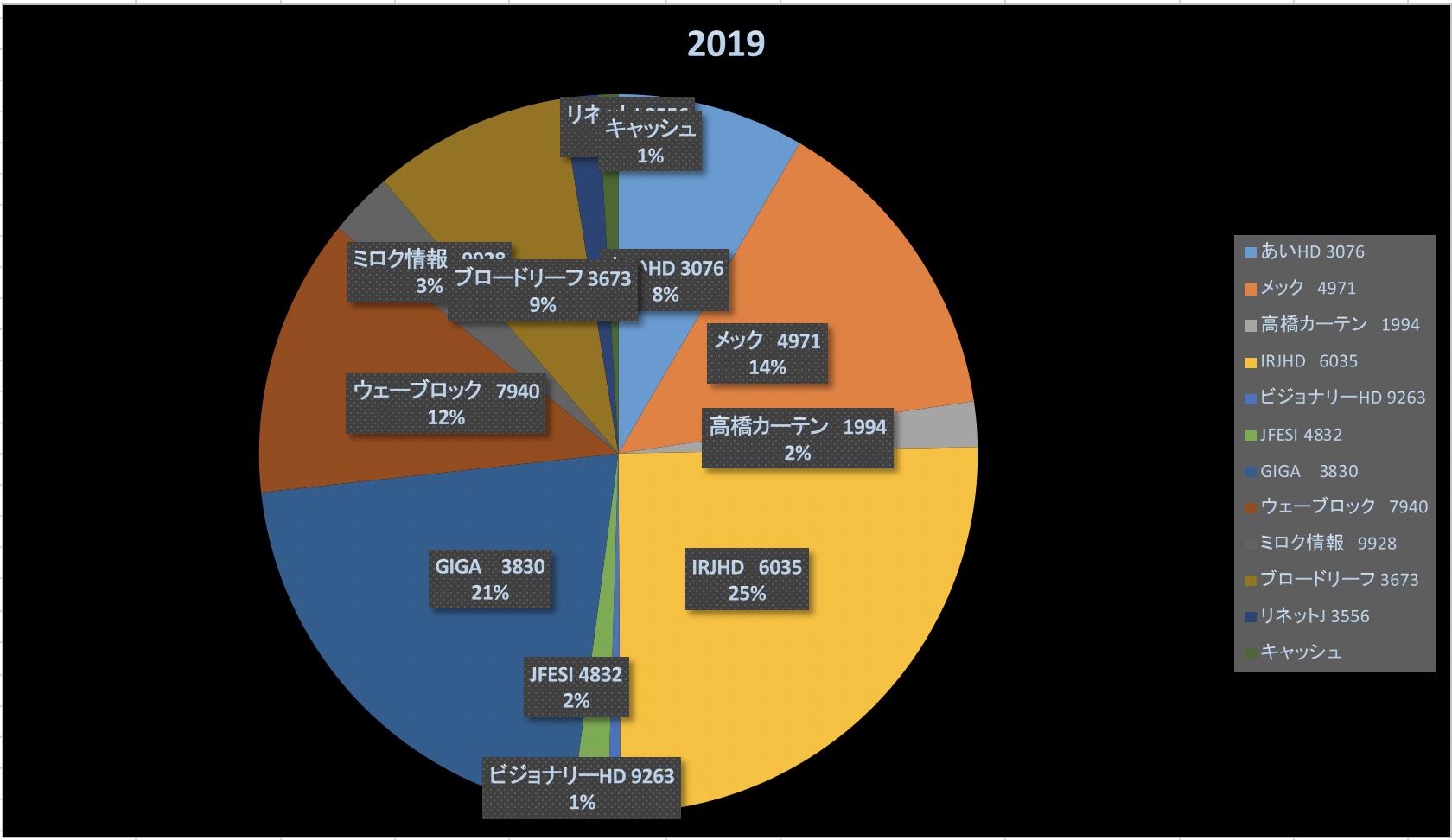 中学生の君へ贈る本(株式投資成績報告2019/12/20)