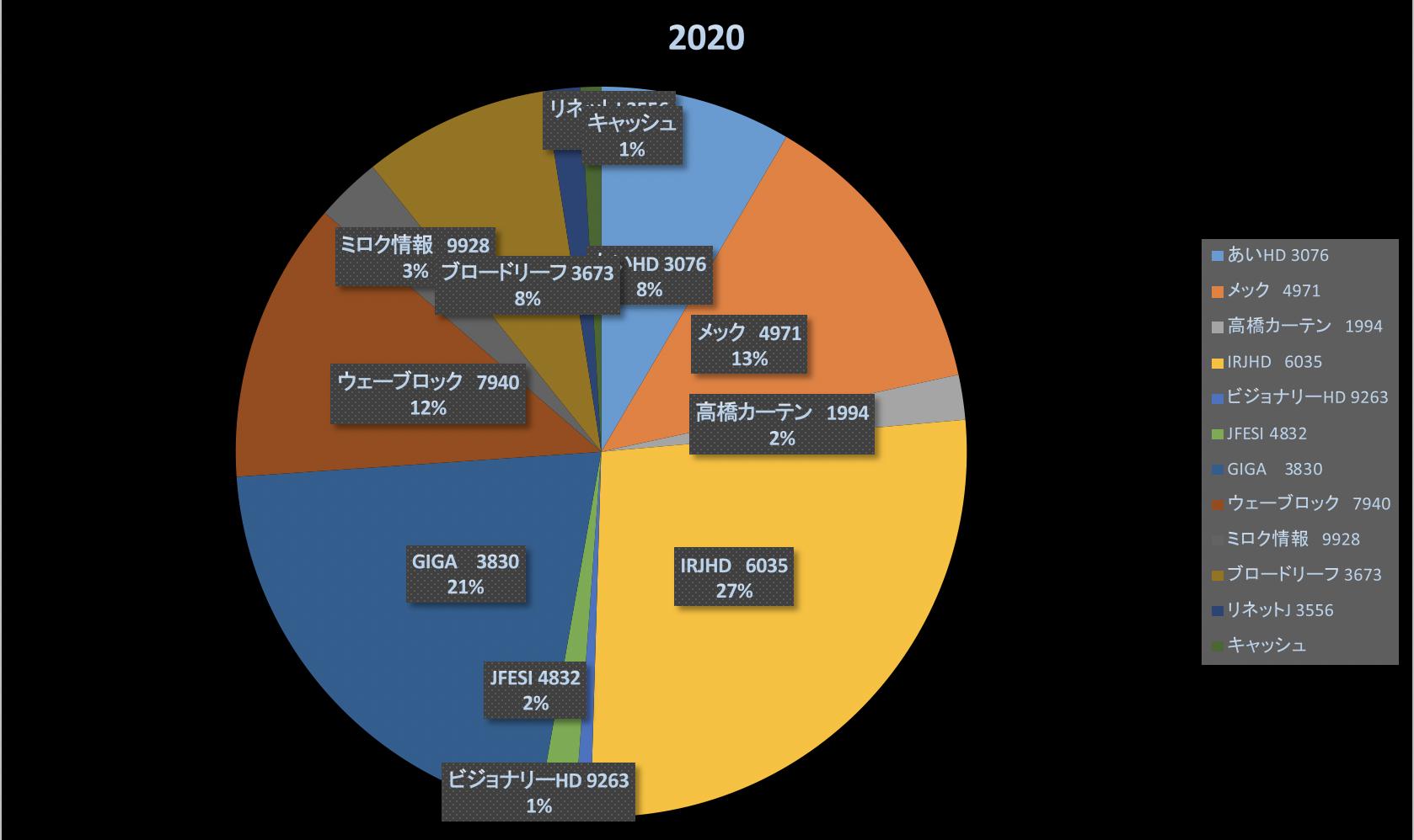 運が悪い...ではなく目が悪い(株式投資成績報告2020/1/12)