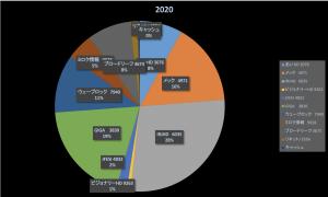 警戒の年(投資成績報告2020/2/7)