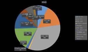 株式投資成績報告2020/2/15