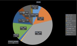 シン・ニホンは読んだ方が良い(株式投資成績報告2020/2/23)