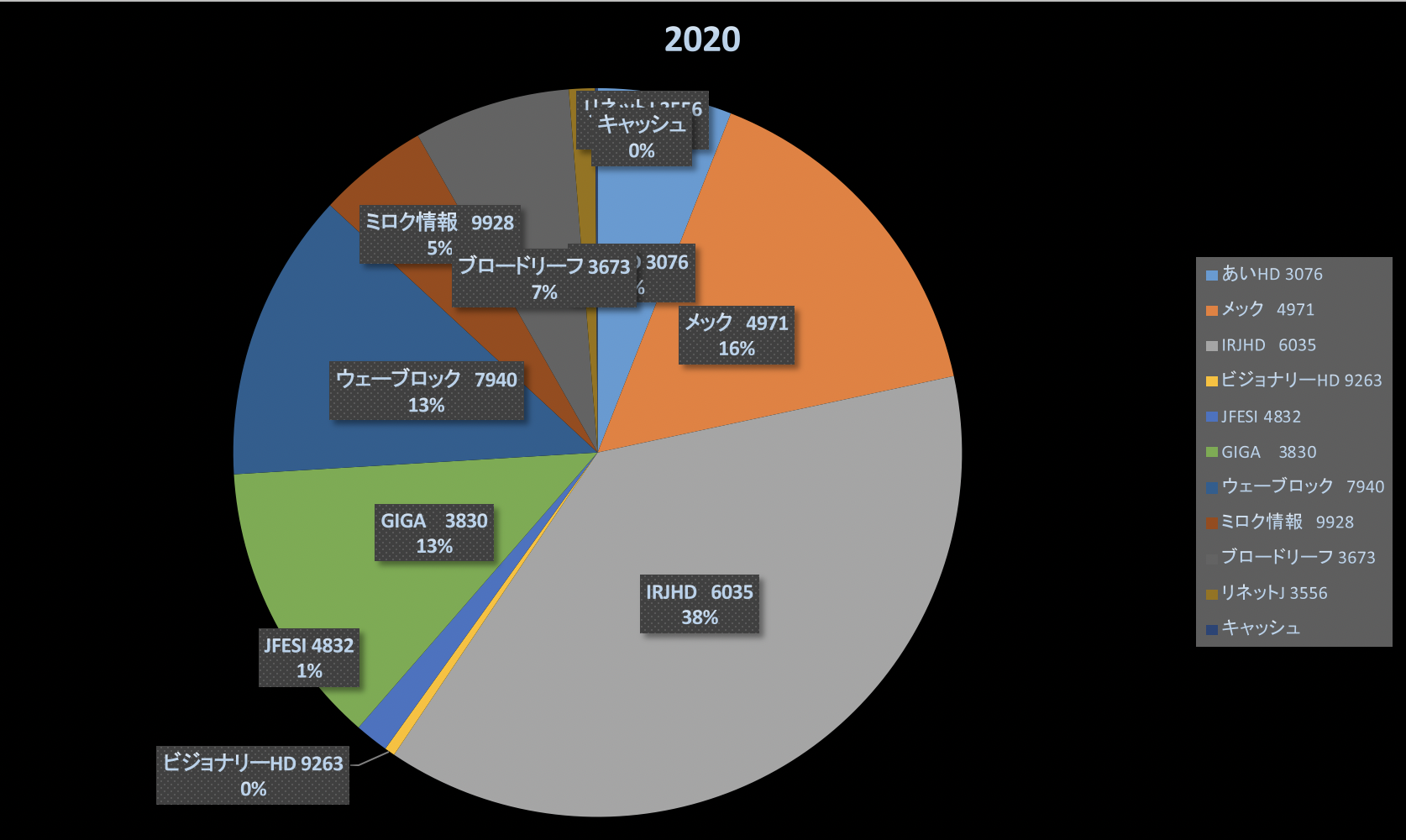自粛のゴール設定は?(株式投資成績報告2020/4/24)