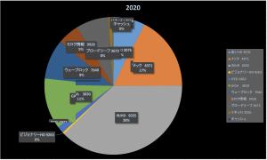 新型コロナに感染した投資家達(株式投資成績報告2020/4/11)