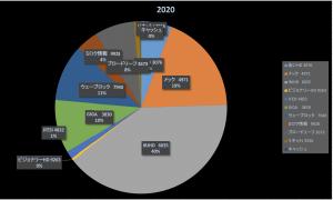 どうやってもインデックスには勝ってしまうのですよ(株式投資報告2020/5/18)