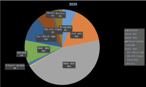 株式投資成績報告2020/6/5