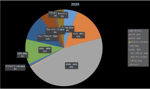 寝ているだけでお金が増える(株式投資成績報告2020/6/22)