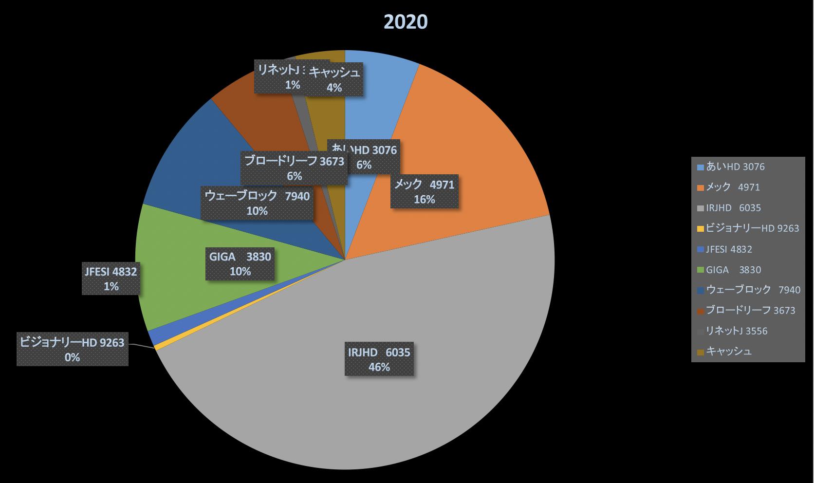 株式投資成績報告2020/6/12
