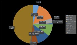 健康だとパフォーマンスも上がる(株式投資成績報告2020/7/4)