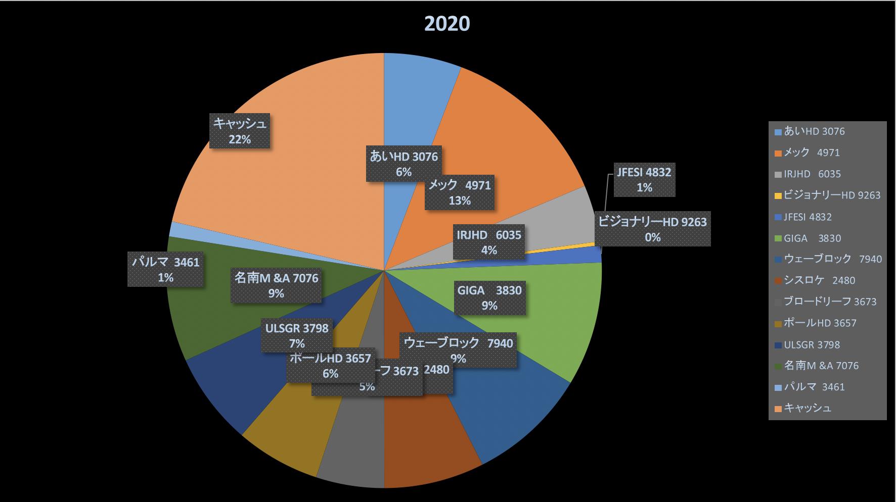 情弱狩りピタゴラスイッチによって汚れていく景色(株式投資成績報告2020/8/28)