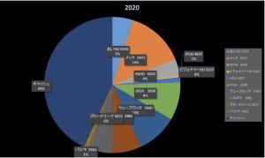 嫌々働いている日本人(株式投資成績報告2020/7/31)