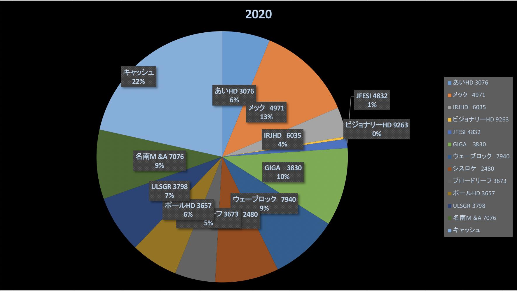 待てない現代人(株式投資成績報告2020/9/22)