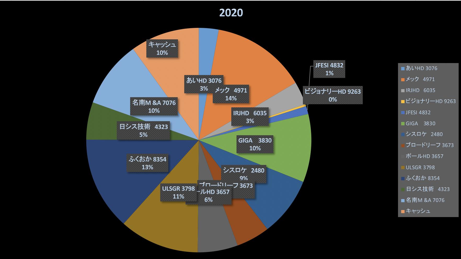 日露戦争の時代から株クラは変わっていない(株式投資成績報告2020/10/23)