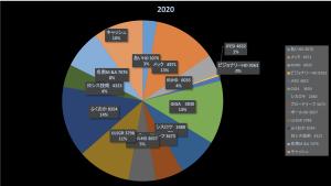 DIE WITH ZEROの矛盾(投資成績報告2020/11/20)