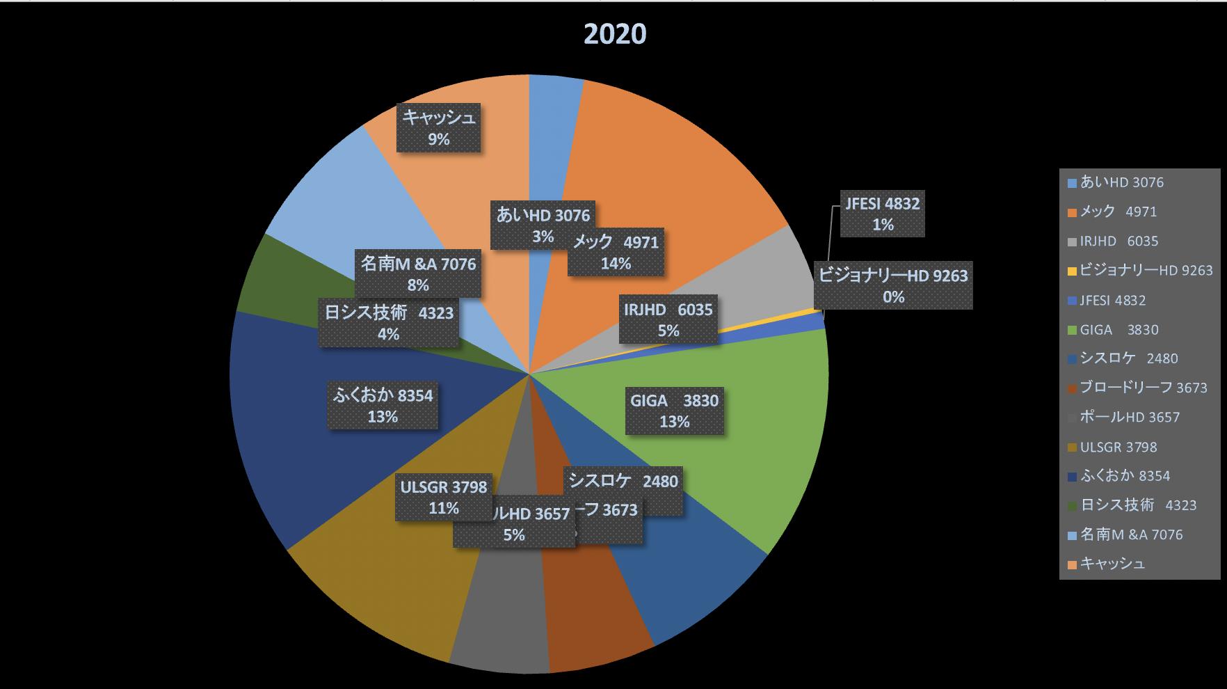 バイバイUNIQLO(株式投資成績報告2020/12/5)
