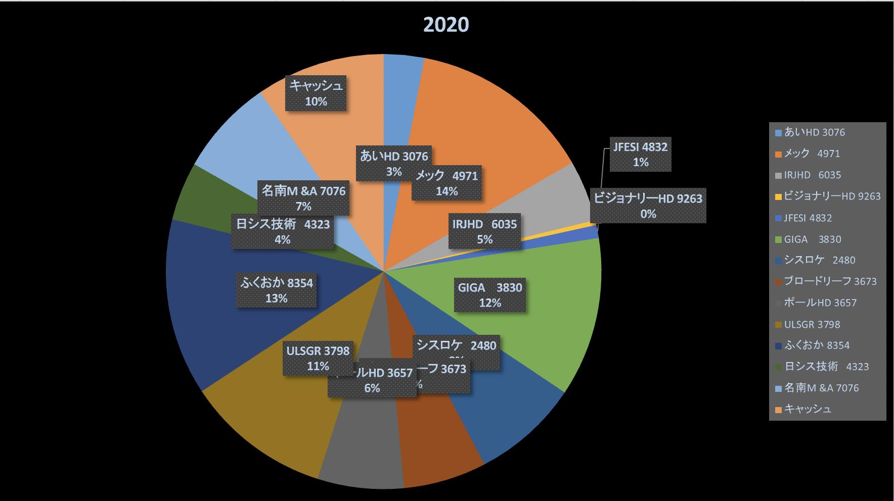 株式投資成績報告2020/12/20
