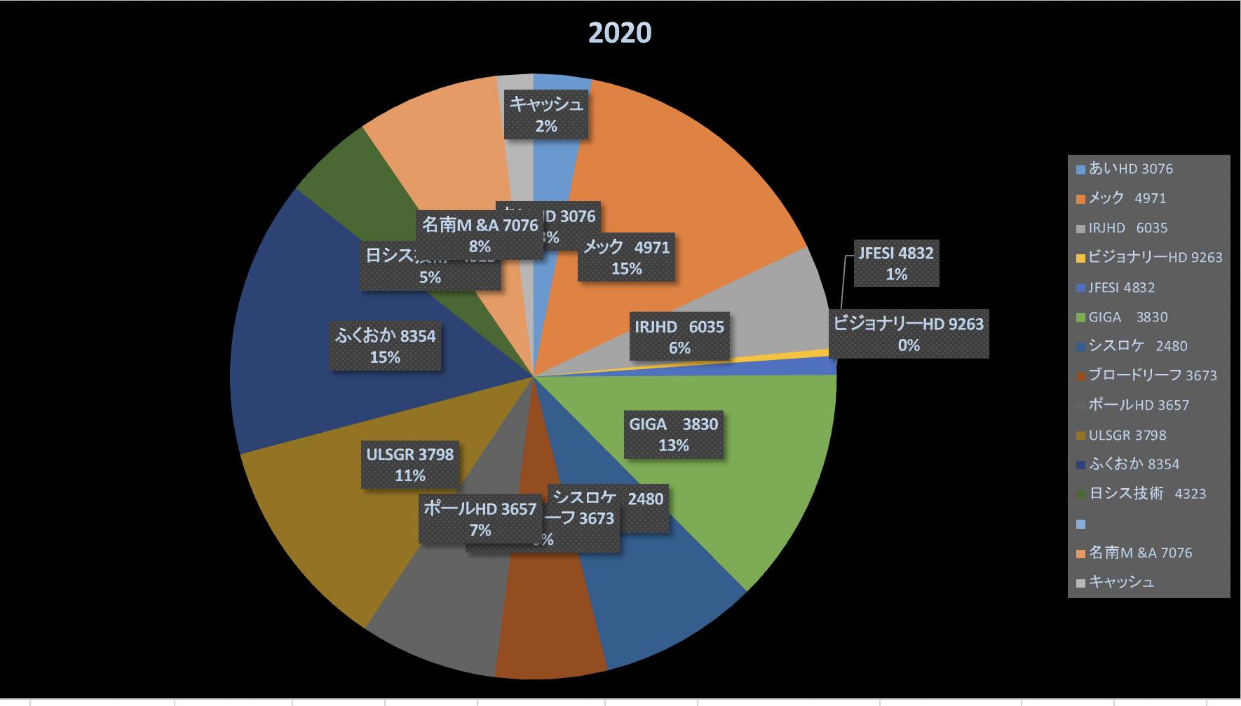 時代の過渡期を生き延びよう(株式投資成績報告2020/1/29)