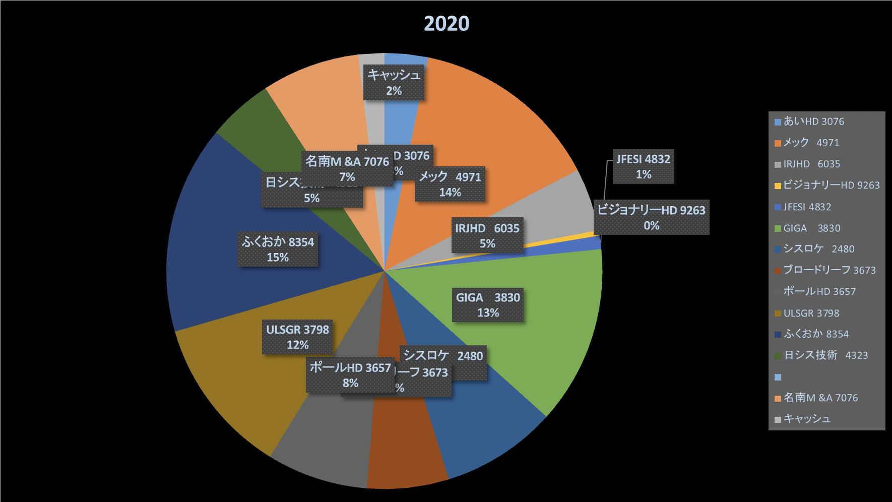株式投資成績報告(2021/2/6)