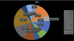 良き本がセールでお得(株式投資成績報告2021/3/19)