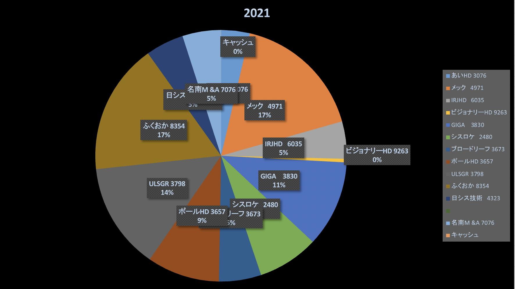 株式投資成績報告2021/4/5