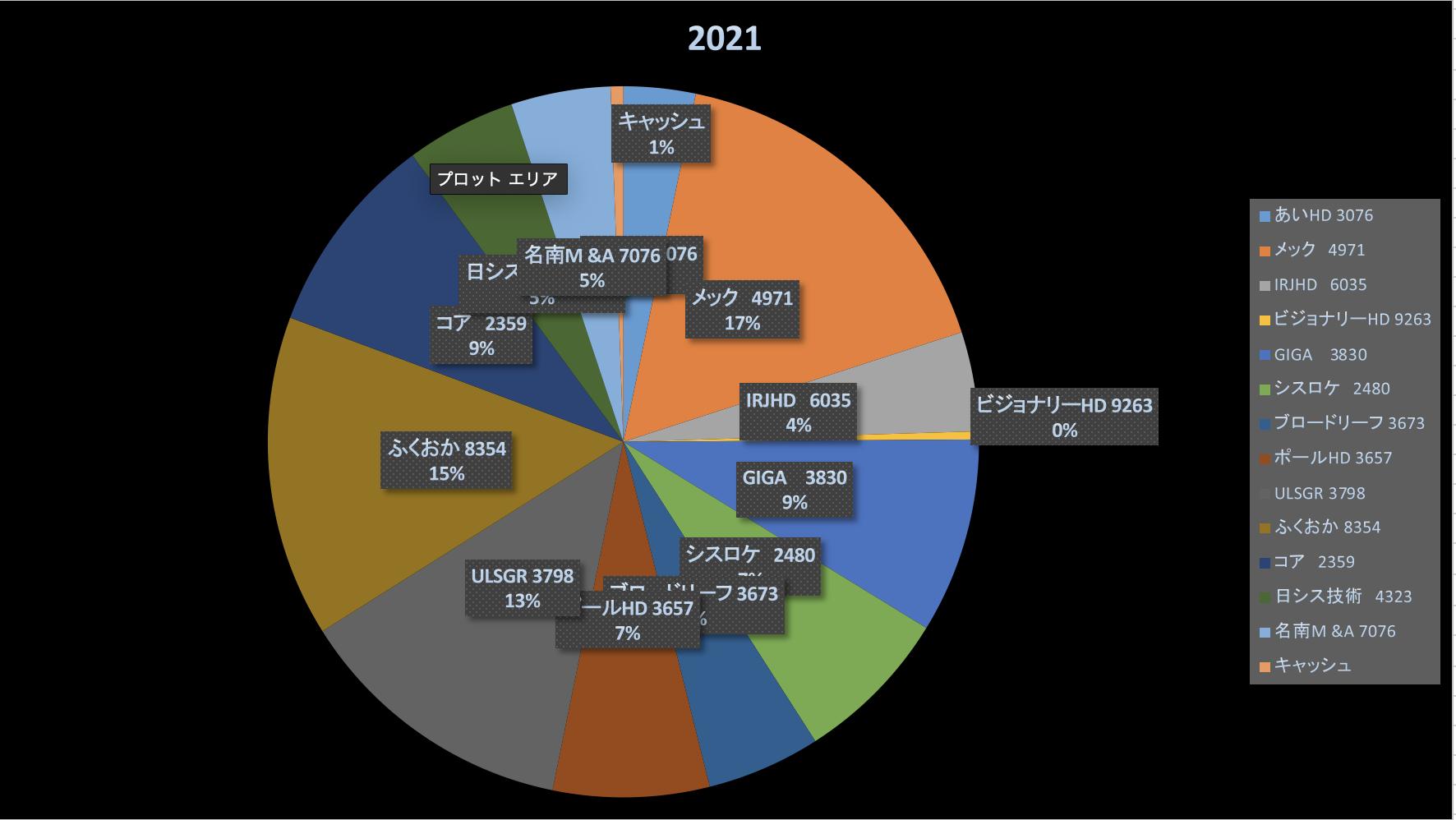 投資成績報告2021/5/2