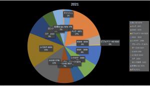期待値というものは蜃気楼のように(株式投資成績報告2021/5/7)