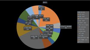 投資成績報告(2021/6/26)