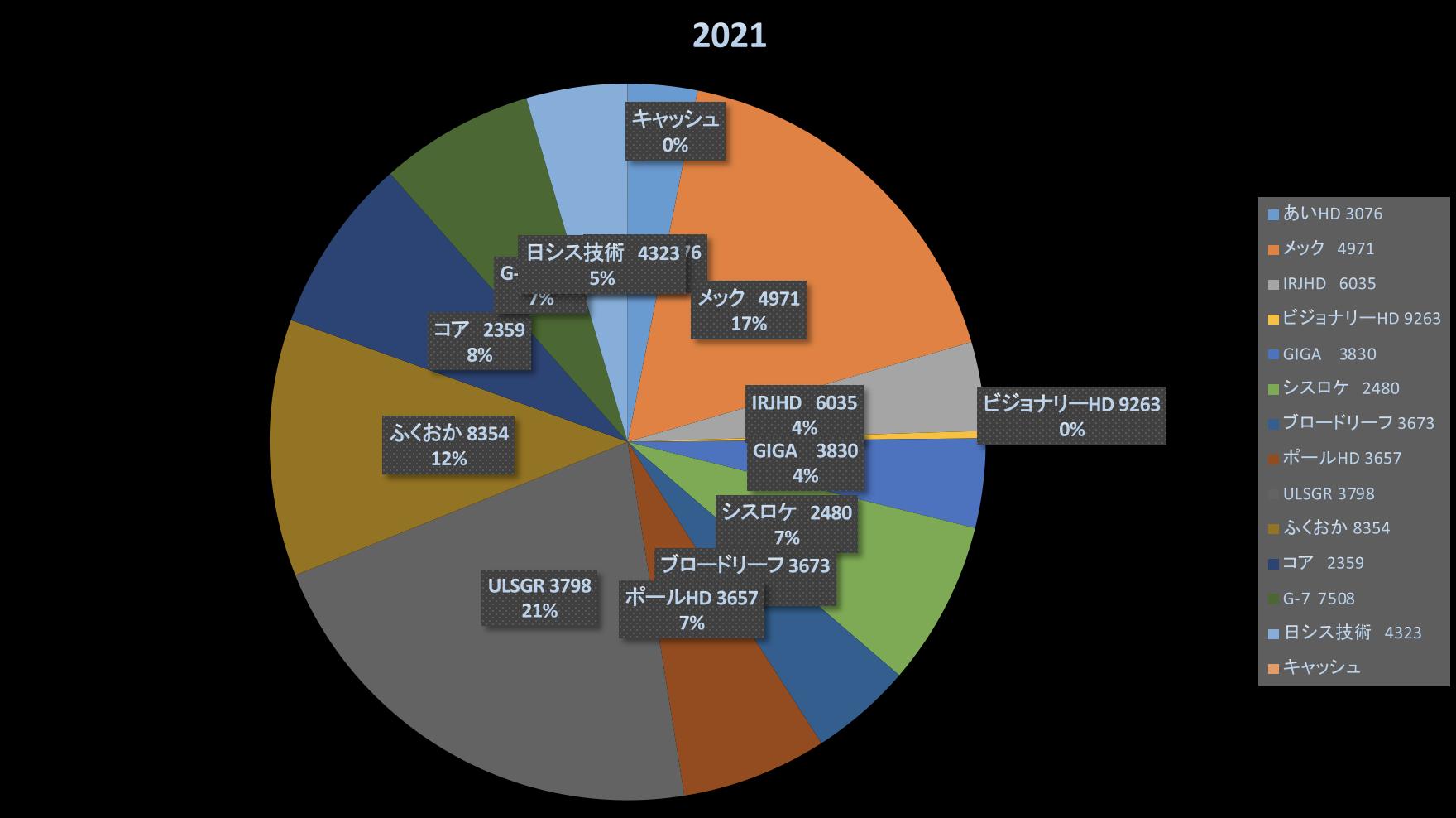 皆が皆ホリエモンとか西野とか好きだと思うなよ(株式投資成績報告2021/6/11)